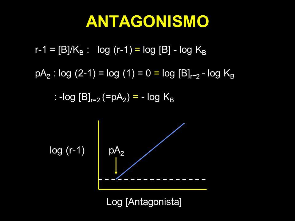ANTAGONISMO r-1 = [B]/KB : log (r-1) = log [B] - log KB